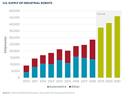 Bar chart: U.S. Supply of Industrial Robots