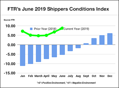 FTR Shippers Conditions Index - June 2019
