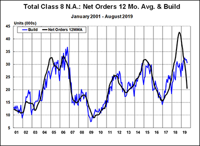Total Class 8 N.A.: Net Orders 12 Mo. Average and Build - Jan 2001 - August 2019