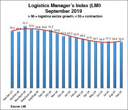Logistics Manager's Index (LMI) September 2019