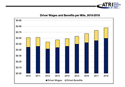Bar Chart: Driver Wages and Benefits per Mile, 2010-2018