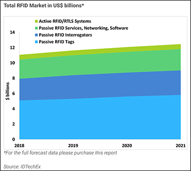 Chart: Total RFID Market in US$ Billions
