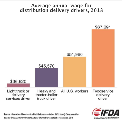 Average annual wage for ?distribution delivery drivers, 2018