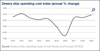 Drewry ship operating cost index