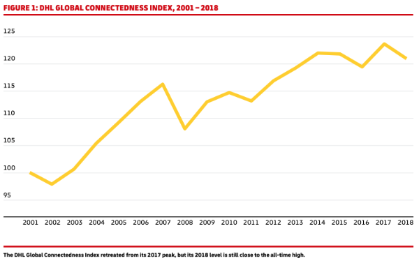 DHL Global Connectedness Index, 2001-2018