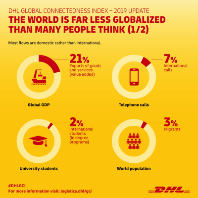DHL Global Connectedness Index - 2019 Update