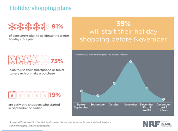 NRF infographic 2019 holiday shopping plans