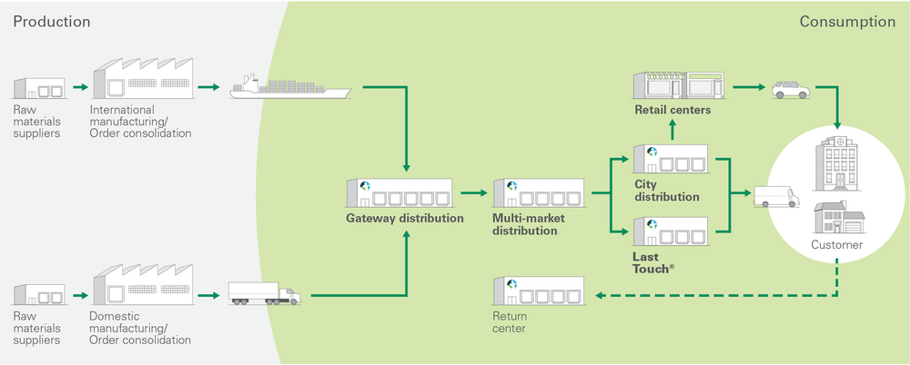 Image result for Logistics real-estate development firm Prologis has created a model designed to develop a common language to talk about the different functions buildings play along the supply chain.