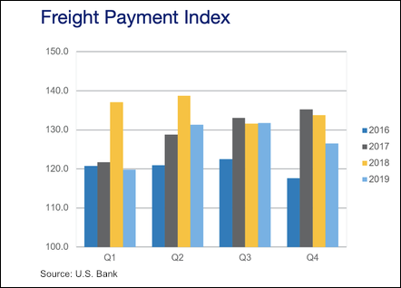 U.S. Bank Freight Payment Index, year-end 2019