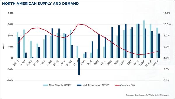 Cushman & Wakefield North American Supply & Demand chart
