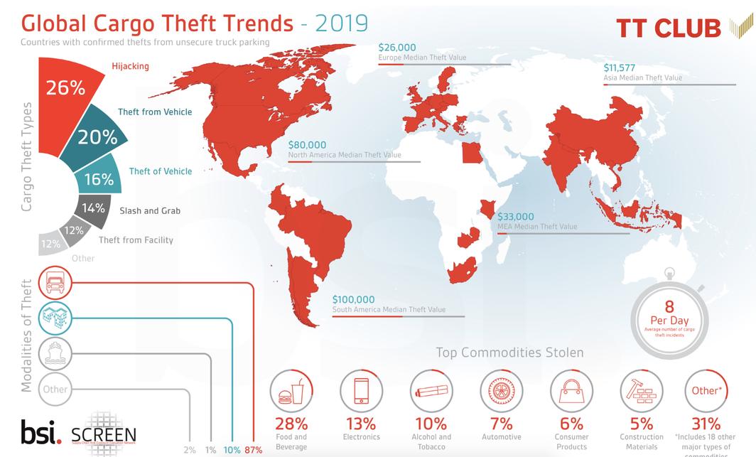 Global Cargo Theft Trends - 2019