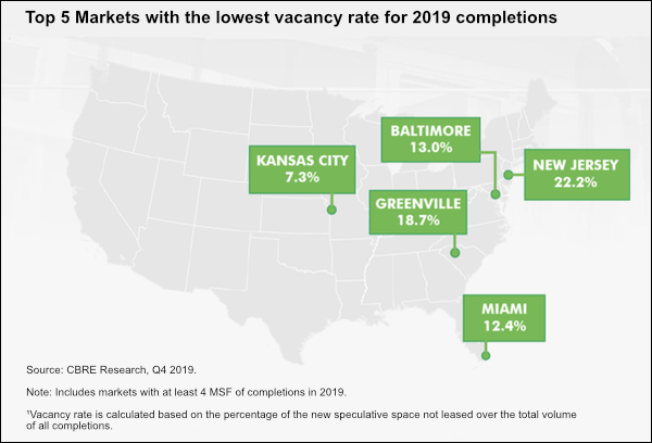 CBRE top 5 markets with lowest vacancy rates