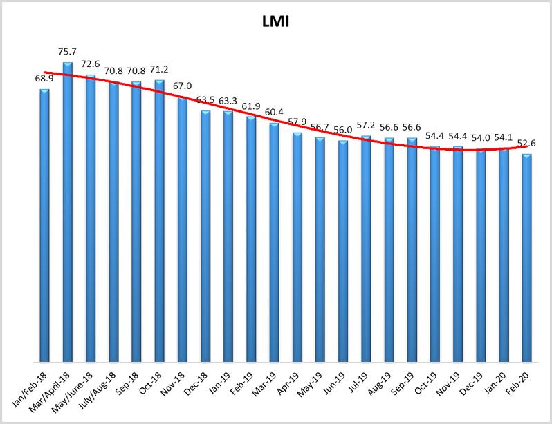 February 2020 Logistics Managers' Index