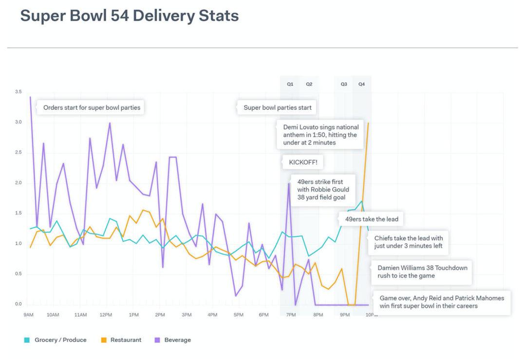 Onfleet: Super Bowl online food orders