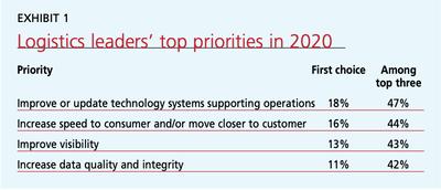 Exhibit 1: Logistics leaders' top priorities in 2020
