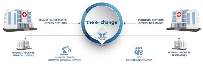 The-exchange-flow-diagram