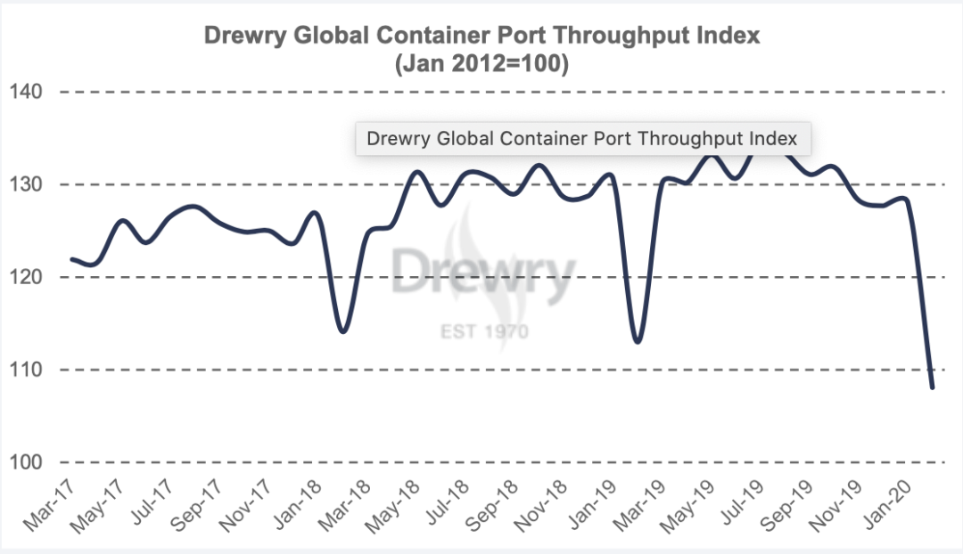 drewry feb port stats