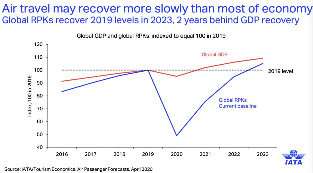 IATA chart long recovery