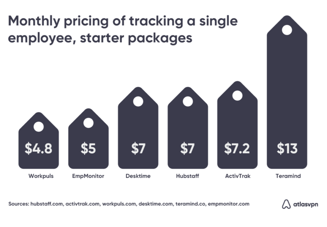 Chart: Monthly pricing of tracking a single employee