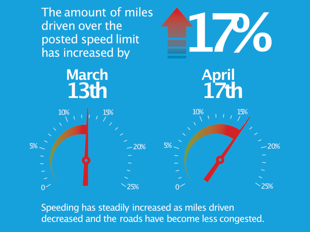 The amount of miles driven over the posted speed limit has increased by 17%