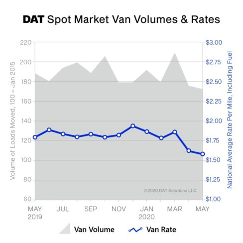 DAT truckload rate chart May