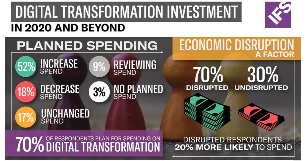 IFS tech investment survey