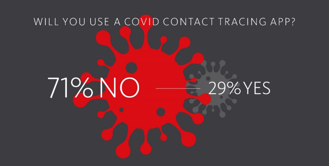 20207017 matter trust privacy concerns foil covid 19 prevention efforts