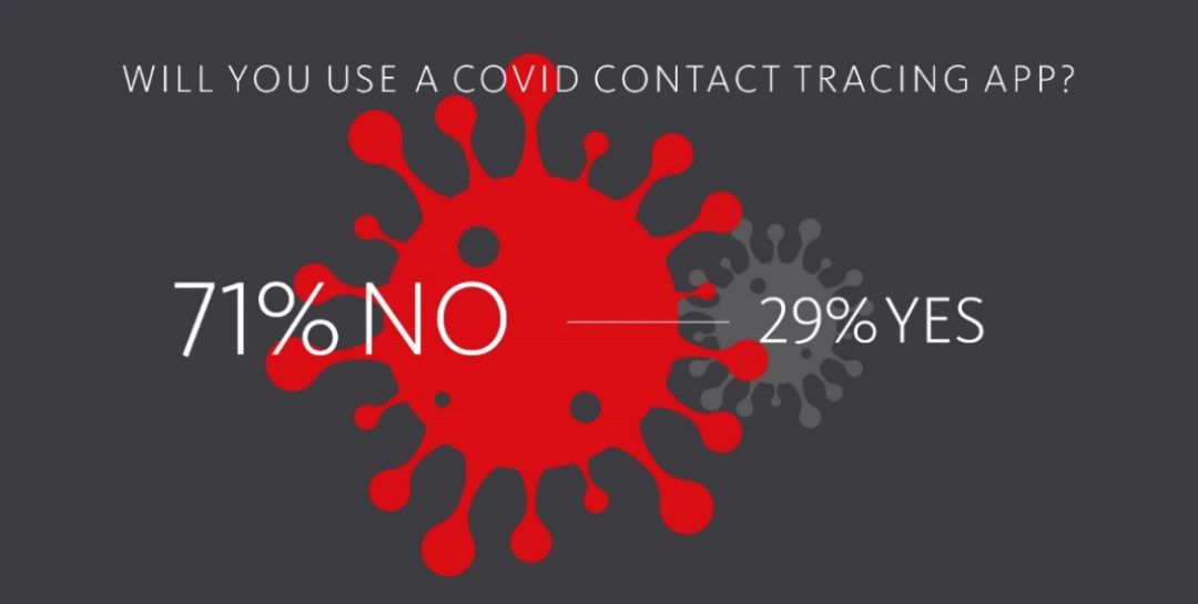 A matter of trust: Privacy concerns could foil Covid-19 prevention efforts