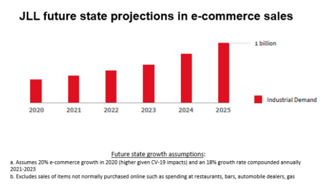 JLL ecommerce growth