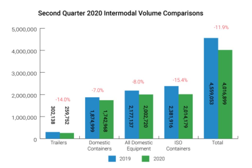 intermodal q2 chart IANA