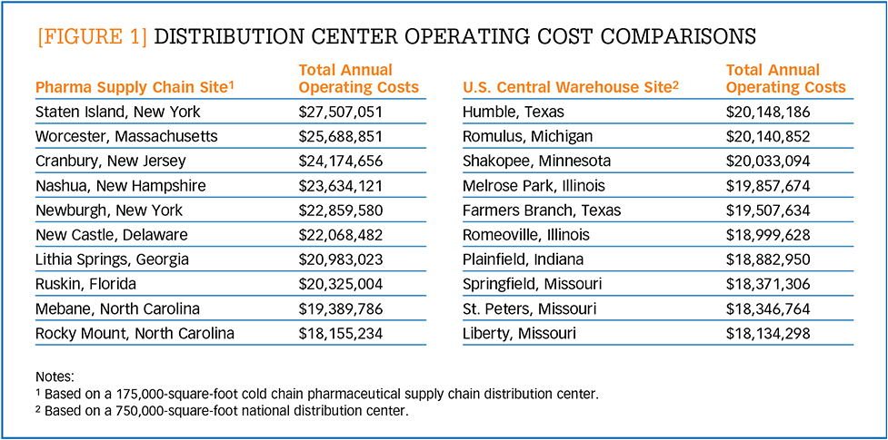 Distribution center operating cost comparisons