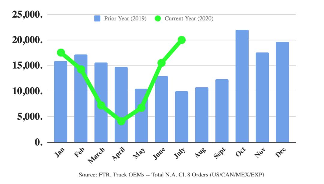 FTR july truck orders chart