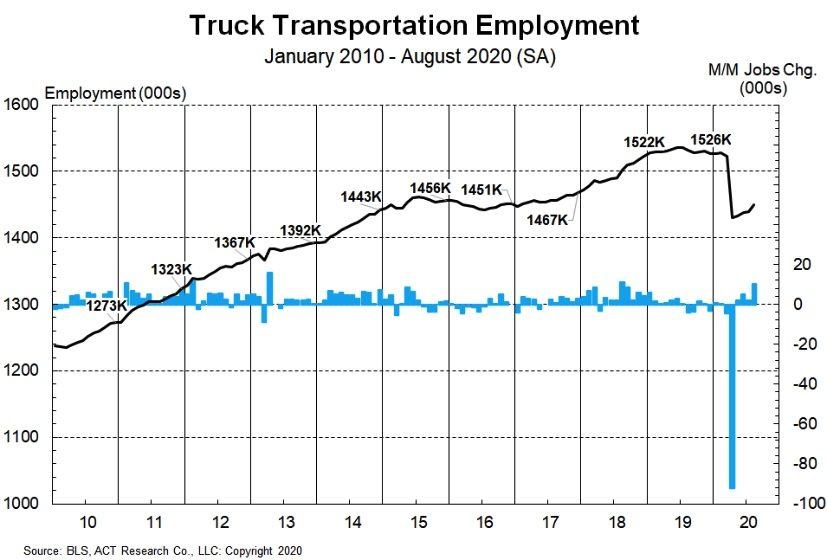 ACT trucking chart