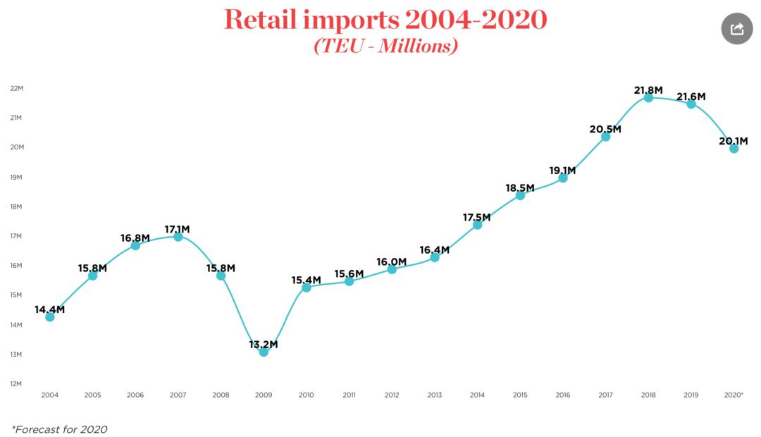 NRF chart imports
