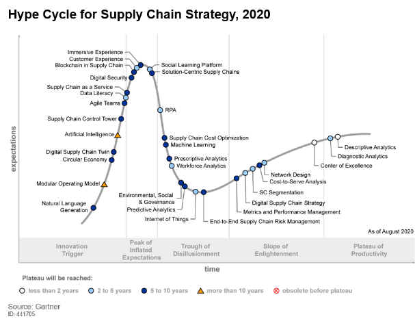Gartner hype 2020 09 09 hype cycle supply chain strategy