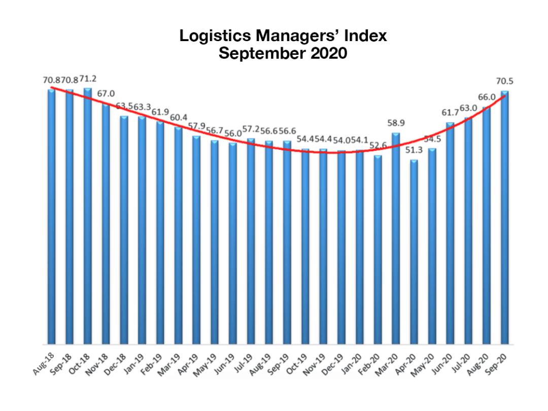 Logistics Managers Index September 2020