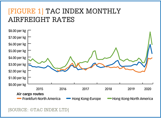 [Figure 1] TAC Index monthly airfreight rates