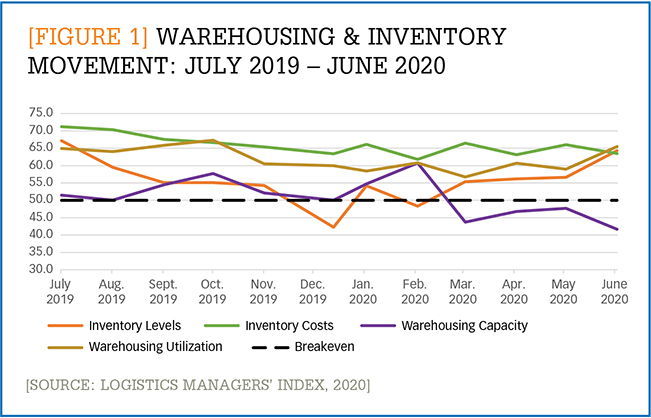[Figure 1] Warehousing & inventory movement July 2019 - June 2020