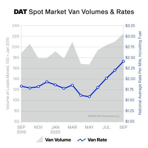 DAT spot rate chart