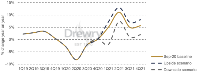 drewry containers chart
