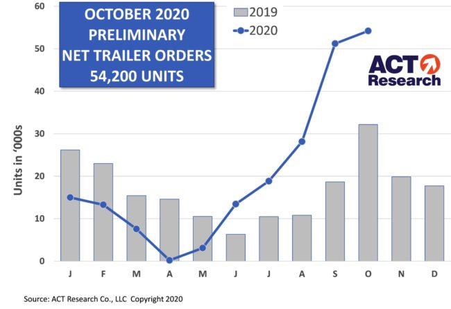 ACT trailer chart