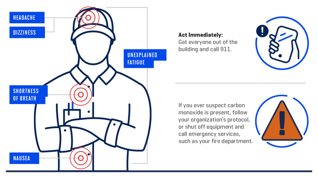 Propane safety diagram
