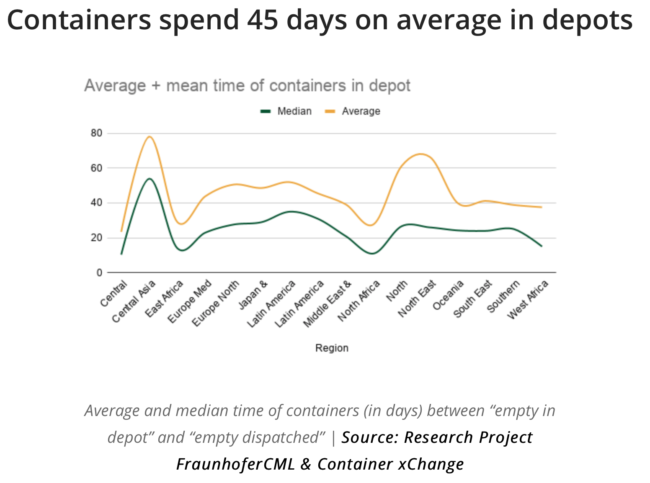 container xchange chart