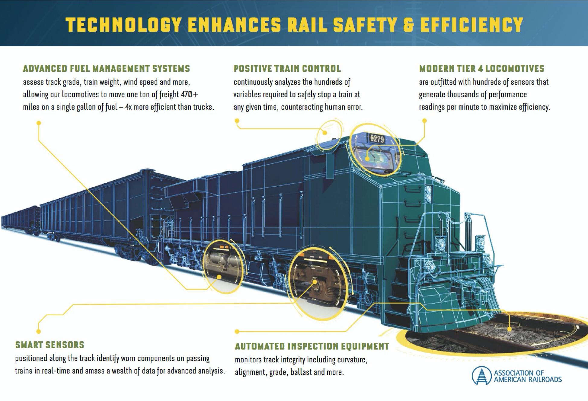 railroad tech AAR