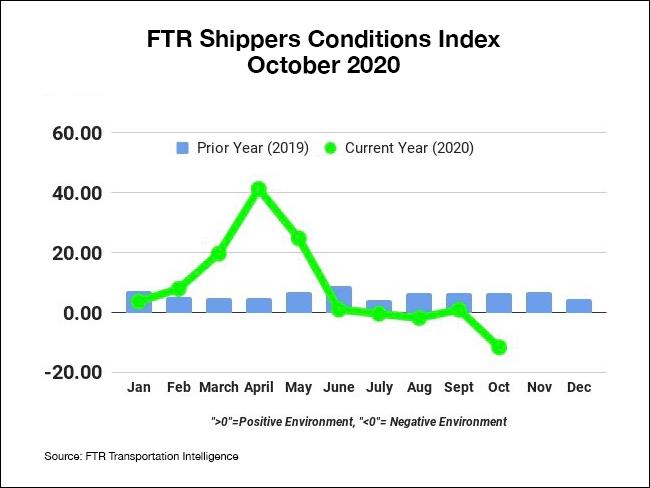 FTR shipping chart