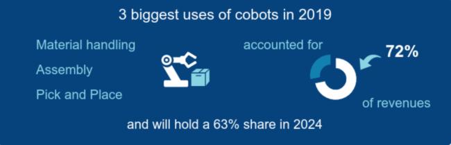 cobot sales forecast