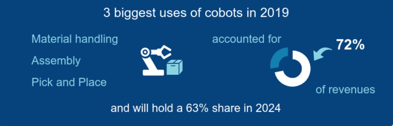 Cobot sales interact screen shot 2021 01 19 at 25833 pm