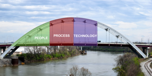 Blog048f_Bridge_Technology