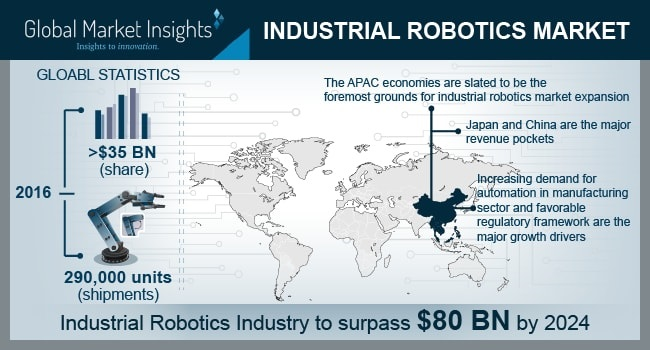 Industrial Robotics Market Projected To Witness Surge In Demand From The Automotive Industry by 2024