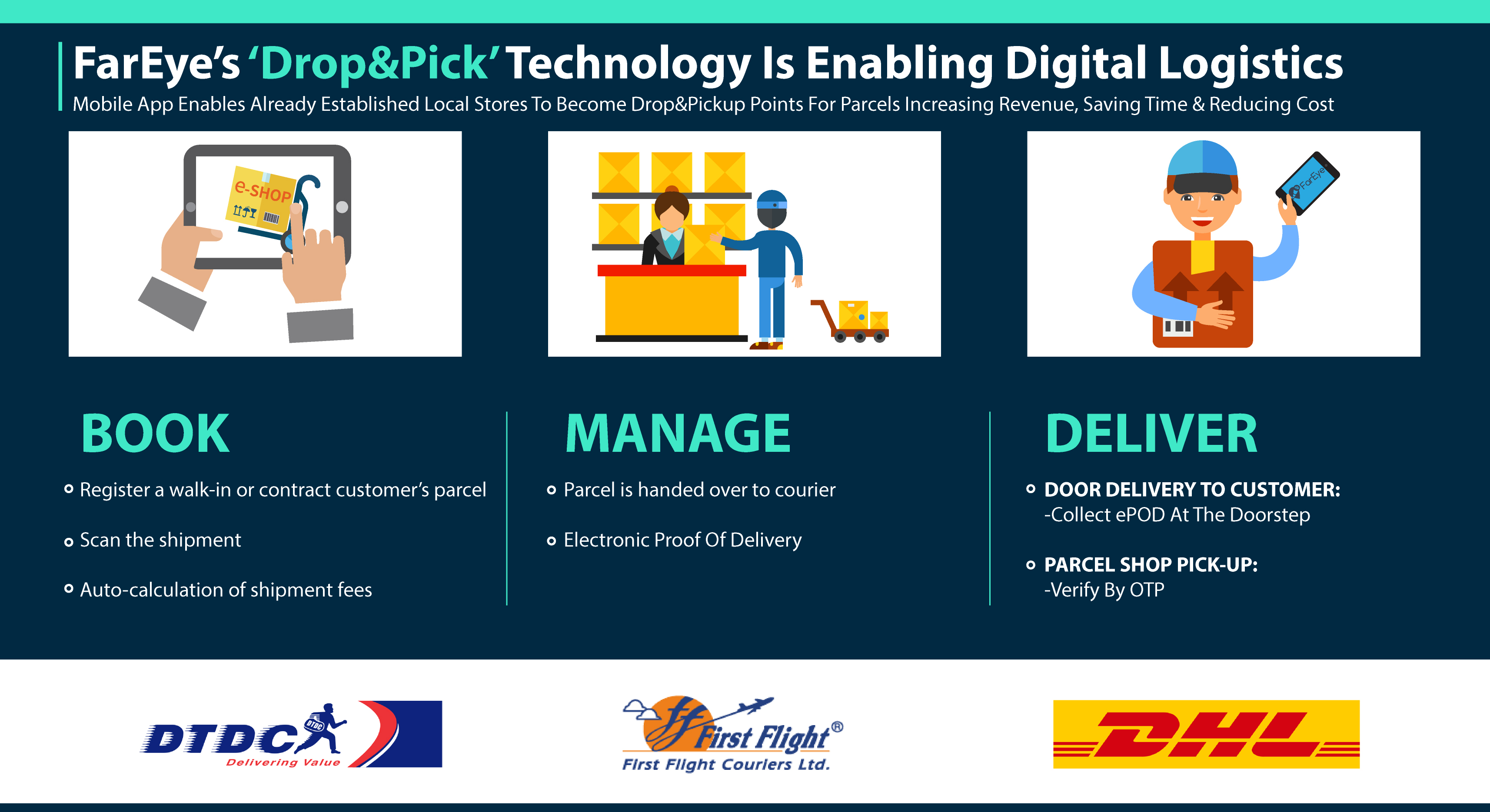 FarEye To Benefit 177.8 Million Online Shoppers in USA With Its Parcel Shop Technology - 'Drop&Pick'